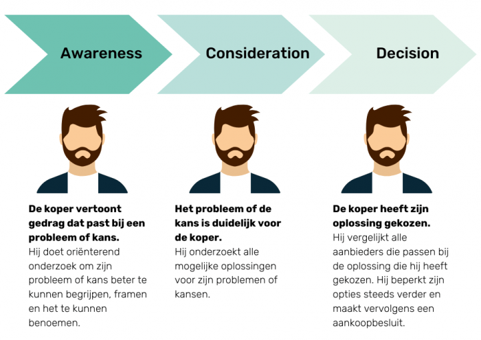 Buyer-Journey_Awareness_Consideration_Decision_Conversie_Partners